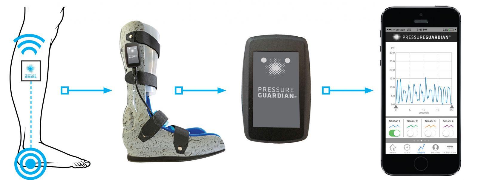 Diabetic Foot Wound Care Goes Digital